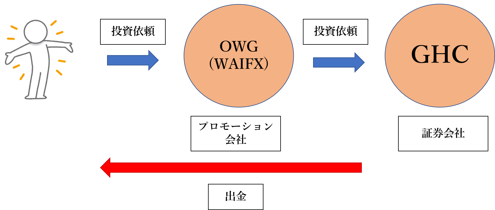 WAIFX
